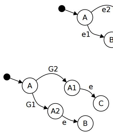 Statecharts : pour décrire les systèmes réactifs.